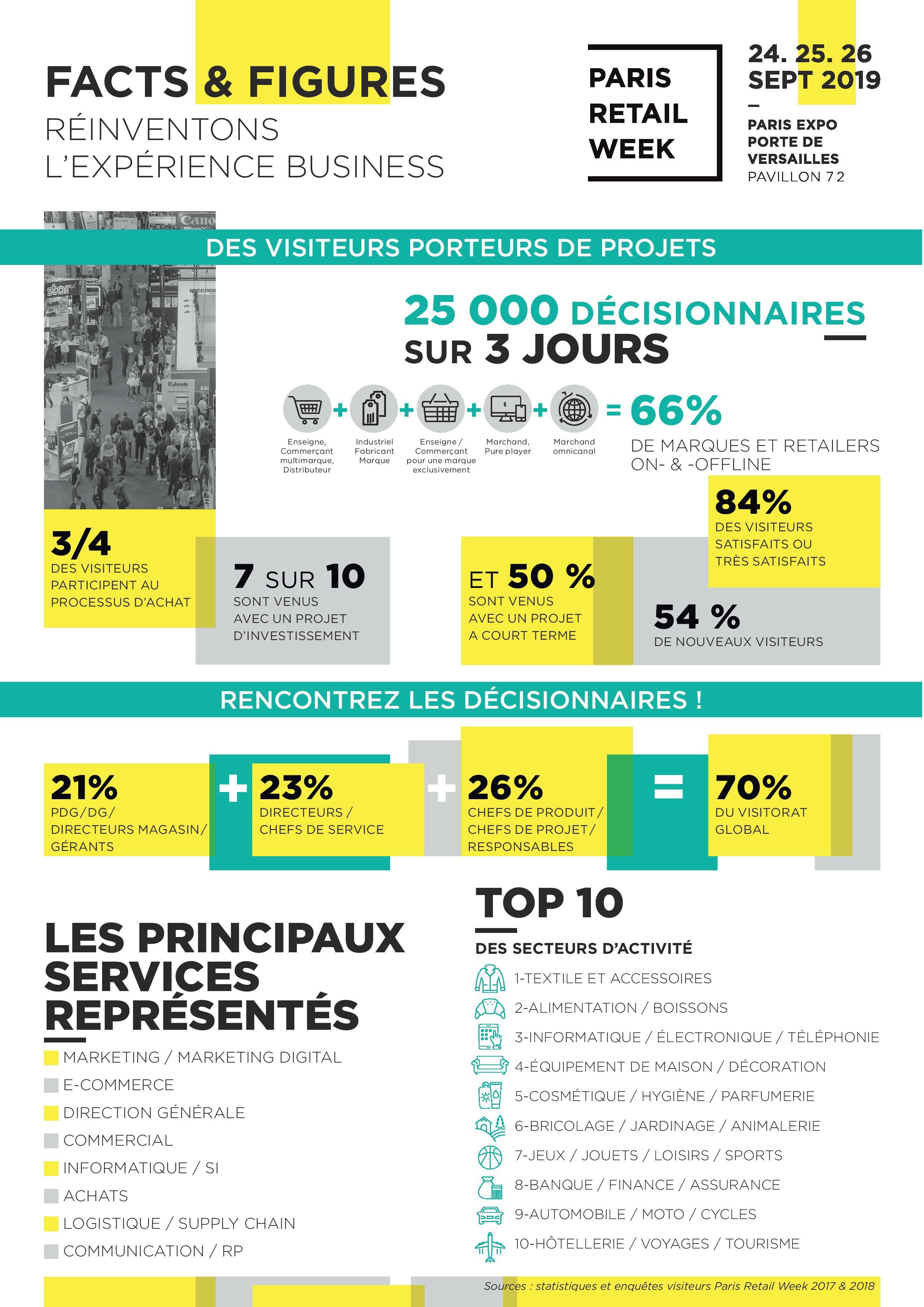 Les chiffres de Paris Retail Week 2019